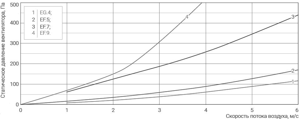 аэродинамика прямоугольный