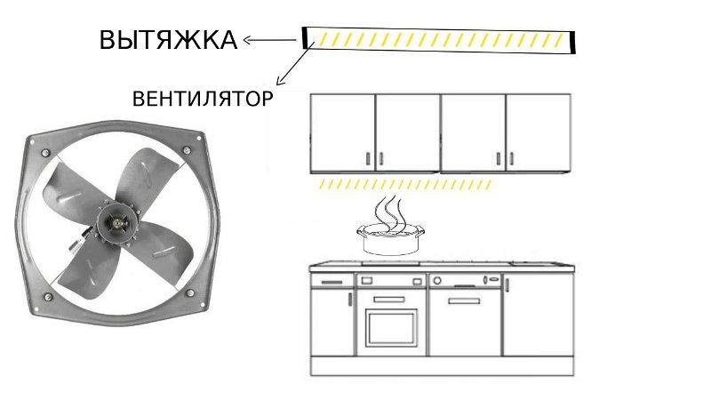 бытовой вентилятор на кухне