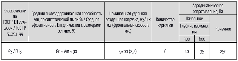 фвк техника
