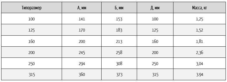 размеры кр. фильтров