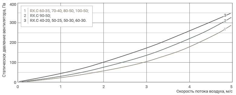 аэродинамика рекуператора