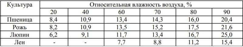 Степень зависимости влажности воздуха и материала, таблица
