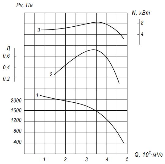 аэродинамика воэ-5