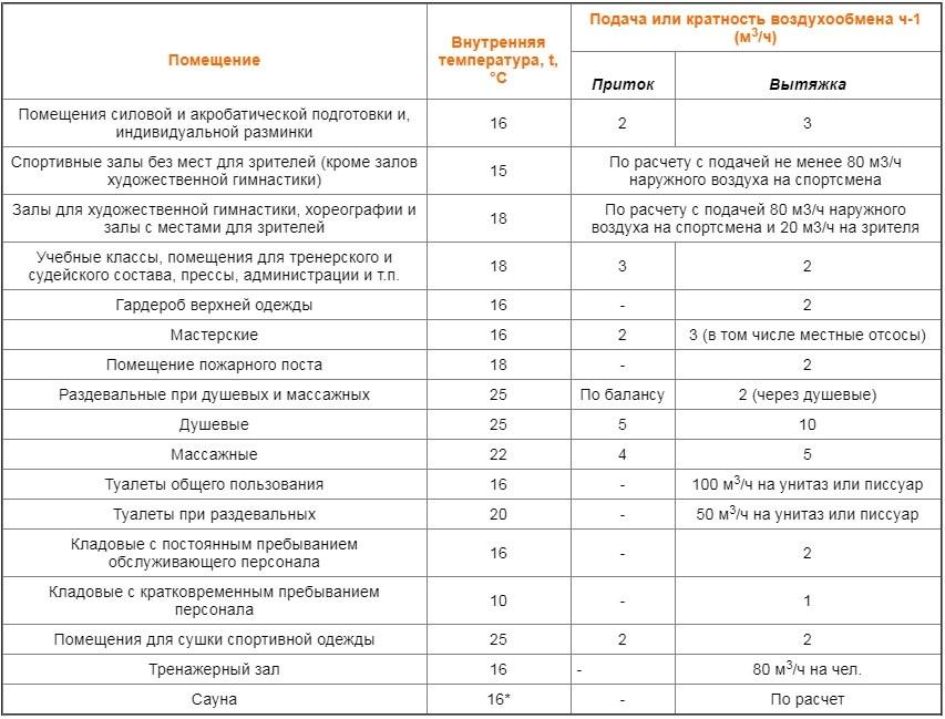 кратности воздухообмена, таблица