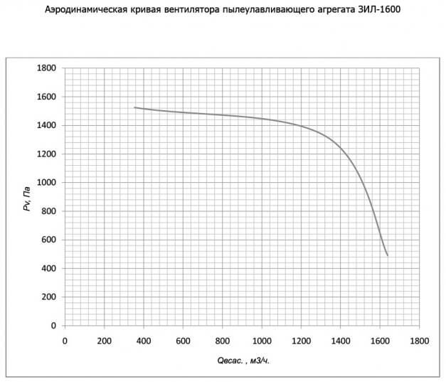 а-зил-1600