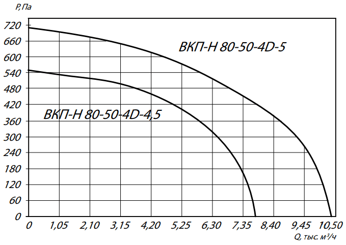 а80-50
