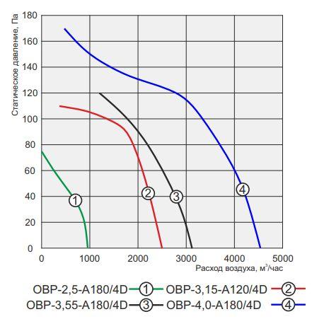 аэродинамика овр-2,5-4