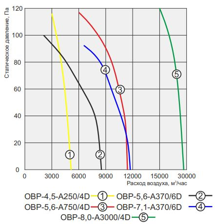 аэродинамика овр 5