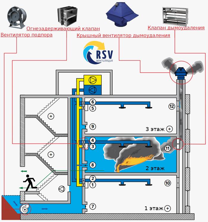 Противодымная вентиляция, схема