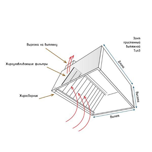 зонт тип 3 размеры