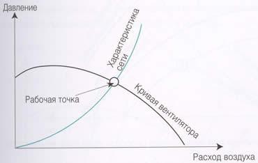 Характеристики сопротивления вентиляционной сети, график