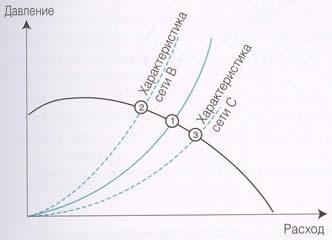 изменение давления в вентиляционной системе, график