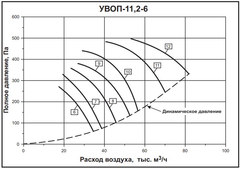 а-11,2-6