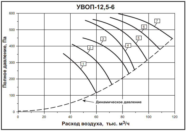 а-125,-6
