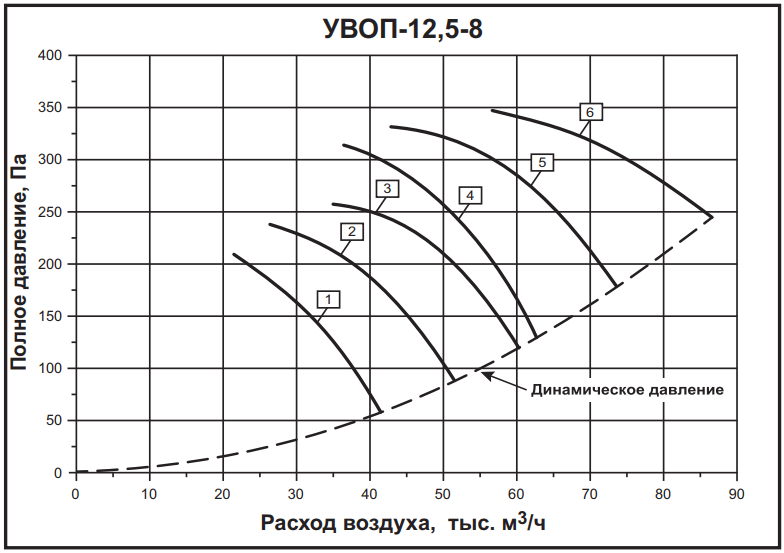 а-12,5-8