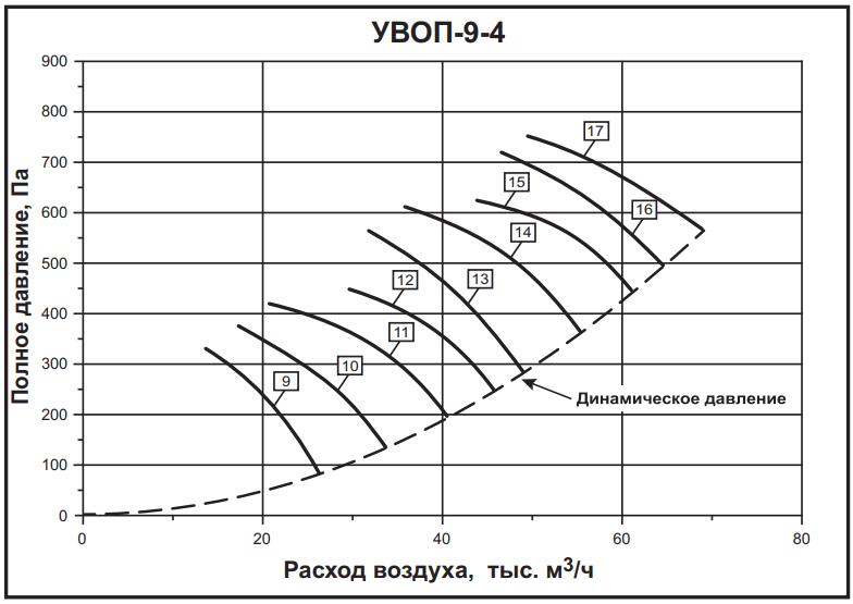 а-9-4