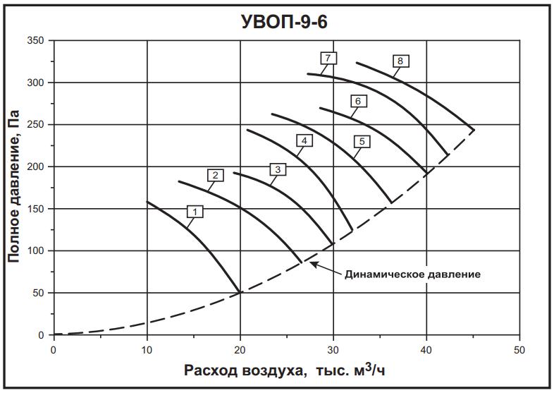 а-9-6
