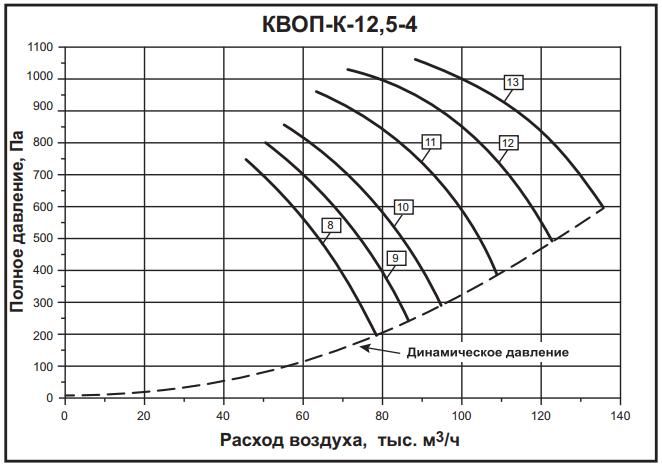 а12,5-4