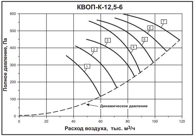 а12,5-6