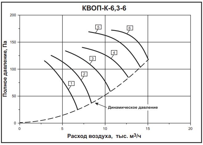а6,3-6